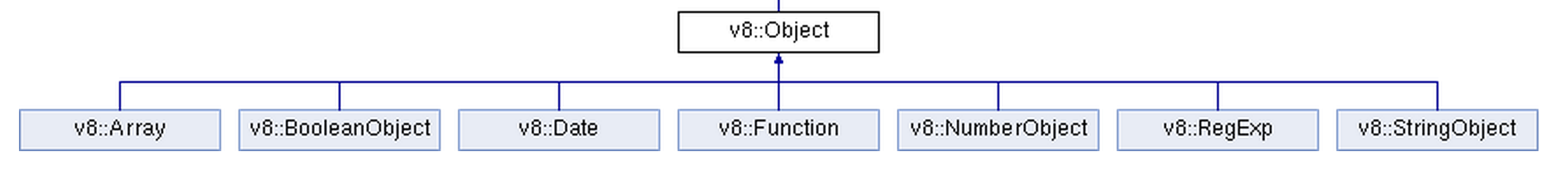 v8 object hierarchy